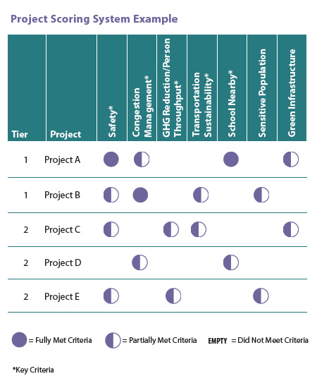 chart showing fully met or patially met criteria on each project